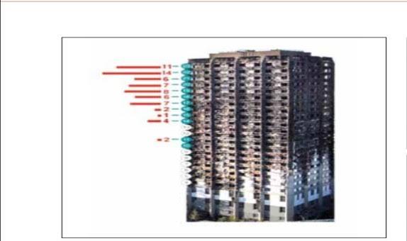 Yangın Emniyeti ve Cephe Tasarımı